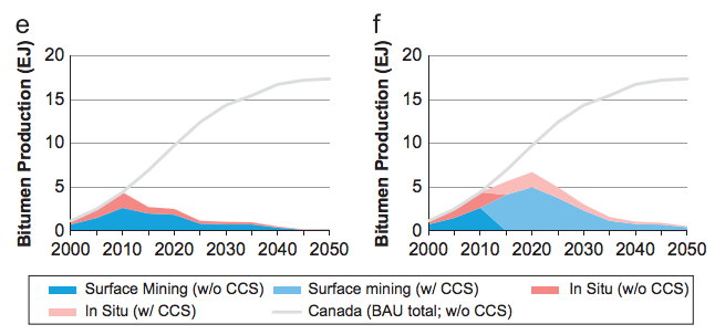 Canada tar-sands development under climate policy